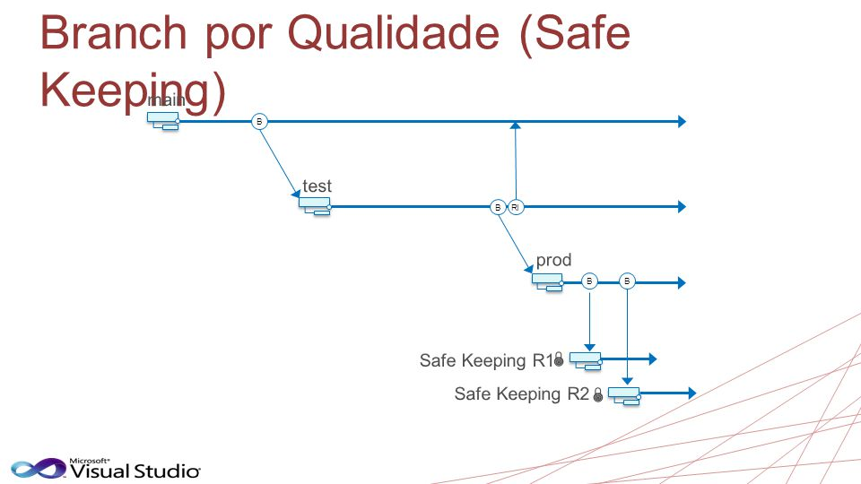 Branch por Qualidade (Safe Keeping) B BRI BB