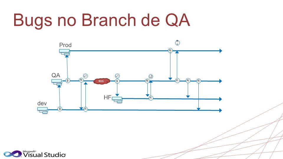 Bugs no Branch de QA B B RI FI L1 BUG B L1 RI FI L2 RI FI RxRx RI