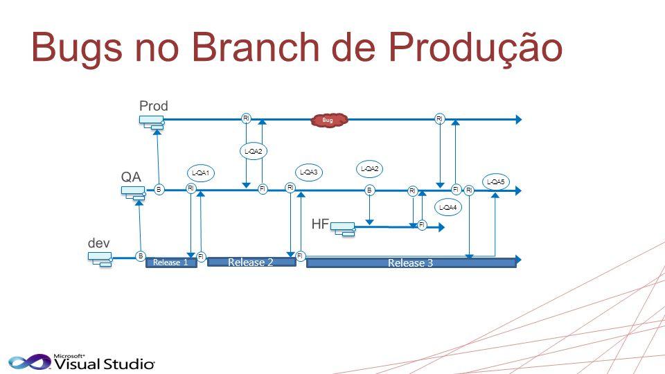 Bugs no Branch de Produção B B RI FI L-QA1 Bug B RI FI RI FI RI FI L-QA2 L-QA3 L-QA4 L-QA5 RI Release 1 Release 2 Release 3 RI FI L-QA2