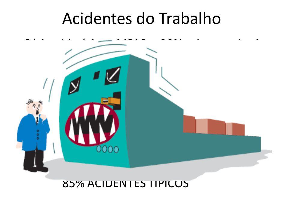 Acidentes do Trabalho Série histórica MPAS; 30% do total de acidentes registrados CID-10 mais incidentes: CID-10 S61 – Ferimento de punho e mão; CID-1