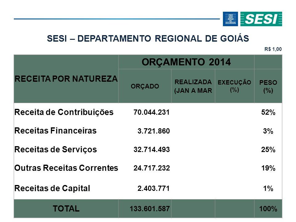 SESI – DEPARTAMENTO REGIONAL DE GOIÁS R$ 1,00 RECEITA POR NATUREZA ORÇAMENTO 2014 ORÇADO REALIZADA (JAN A MAR EXECUÇÃO (%) PESO (%) Receita de Contribuições 70.044.23152% Receitas Financeiras 3.721.8603% Receitas de Serviços 32.714.49325% Outras Receitas Correntes 24.717.23219% Receitas de Capital 2.403.7711% TOTAL 133.601.587100%