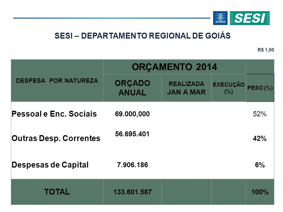SESI – DEPARTAMENTO REGIONAL DE GOIÁS R$ 1,00 DESPESA POR NATUREZA ORÇAMENTO 2014 ORÇADO ANUAL REALIZADA JAN A MAR EXECUÇÃO (%) PESO (%) Pessoal e Enc.