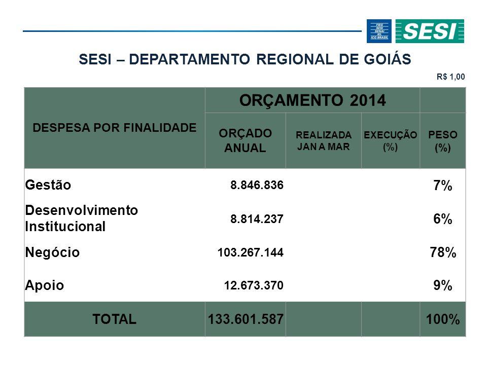 SESI – DEPARTAMENTO REGIONAL DE GOIÁS R$ 1,00 DESPESA POR FINALIDADE ORÇAMENTO 2014 ORÇADO ANUAL REALIZADA JAN A MAR EXECUÇÃO (%) PESO (%) Gestão 8.846.836 7% Desenvolvimento Institucional 8.814.237 6% Negócio 103.267.144 78% Apoio 12.673.370 9% TOTAL 133.601.587100%