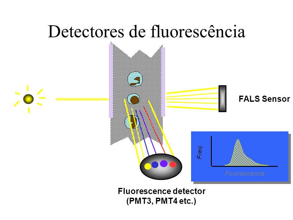Detectores de fluorescência Fluorescence FALS Sensor Fluorescence detector (PMT3, PMT4 etc.)