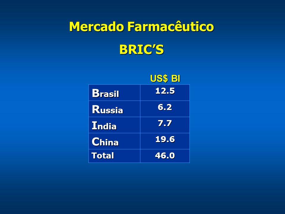 Mercado Farmacêutico BRIC'S US$ BI B rasil 12.5 R ussia 6.2 I ndia 7.7 C hina 19.6 Total46.0