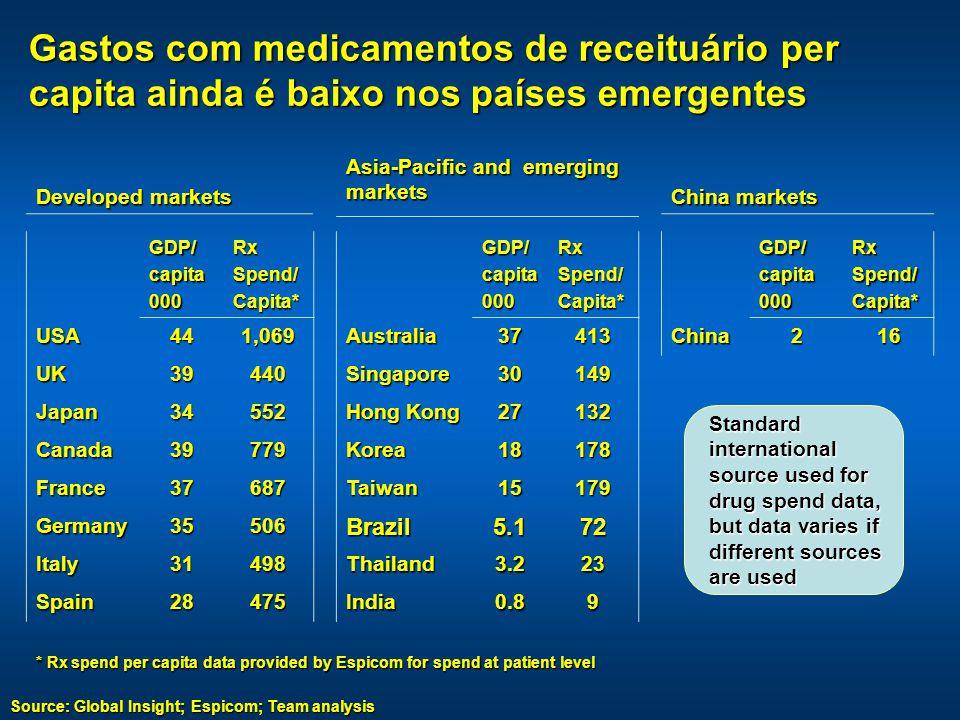 GDP/capita000RxSpend/Capita* USA441,069 UK39440 Japan34552 Canada39779 France37687 Germany35506 Italy31498 Spain28475GDP/capita000RxSpend/Capita*Australia37413 Singapore30149 Hong Kong 27132 Korea18178 Taiwan15179 Brazil5.172 Thailand3.223 India0.89 Developed markets Asia-Pacific and emerging markets China markets GDP/capita000RxSpend/Capita*China216 Standard international source used for drug spend data, but data varies if different sources are used * Rx spend per capita data provided by Espicom for spend at patient level Source: Global Insight; Espicom; Team analysis Gastos com medicamentos de receituário per capita ainda é baixo nos países emergentes