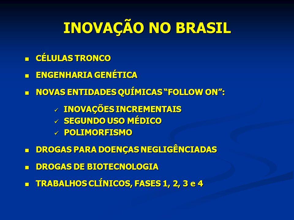 INOVAÇÃO NO BRASIL  CÉLULAS TRONCO  ENGENHARIA GENÉTICA  NOVAS ENTIDADES QUÍMICAS FOLLOW ON :  INOVAÇÕES INCREMENTAIS  SEGUNDO USO MÉDICO  POLIMORFISMO  DROGAS PARA DOENÇAS NEGLIGÊNCIADAS  DROGAS DE BIOTECNOLOGIA  TRABALHOS CLÍNICOS, FASES 1, 2, 3 e 4