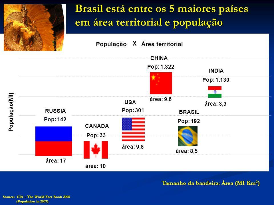 Brasil: Razões para ser otimista • Reservas internacionais mantidas em bons níveis.