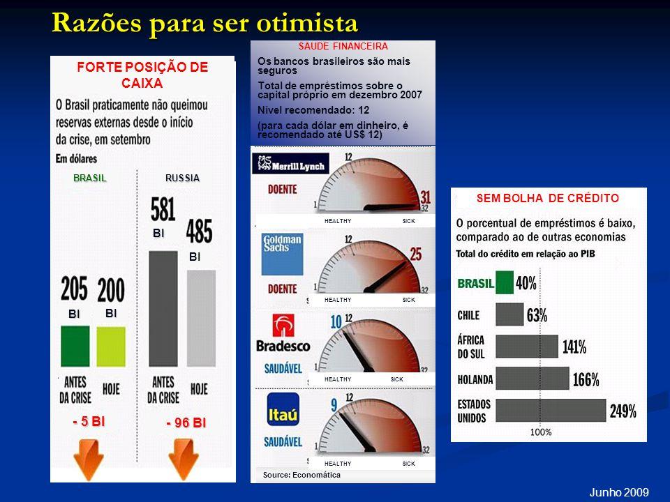 Razões para ser otimista SICK HEALTH Y SAUDE FINANCEIRA Os bancos brasileiros são mais seguros Total de empréstimos sobre o capital próprio em dezembro 2007 Nível recomendado: 12 (para cada dólar em dinheiro, é recomendado até US$ 12) BI BI - 5 BI - 5 BI - 96 BI - 96 BI BI BI RUSSIABRASIL Junho 2009 FORTE POSIÇÃO DE CAIXA Source: Economática HEALTHY SICK SEM BOLHA DE CRÉDITO