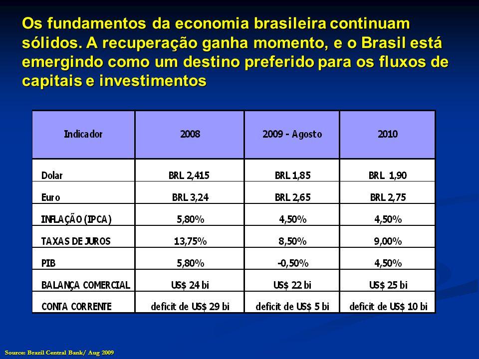 Os fundamentos da economia brasileira continuam sólidos.
