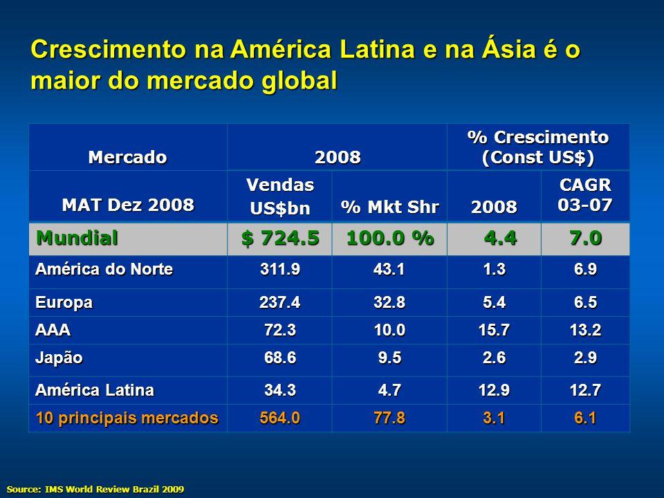 AMÉRICA LATINA Mercado de US$ 34 Bilhões Participação nas vendas em 2008 Brasil 36 % México 25 % Venezuela 13 % Argentina 9 % Colombia 5 % Outros 12 %