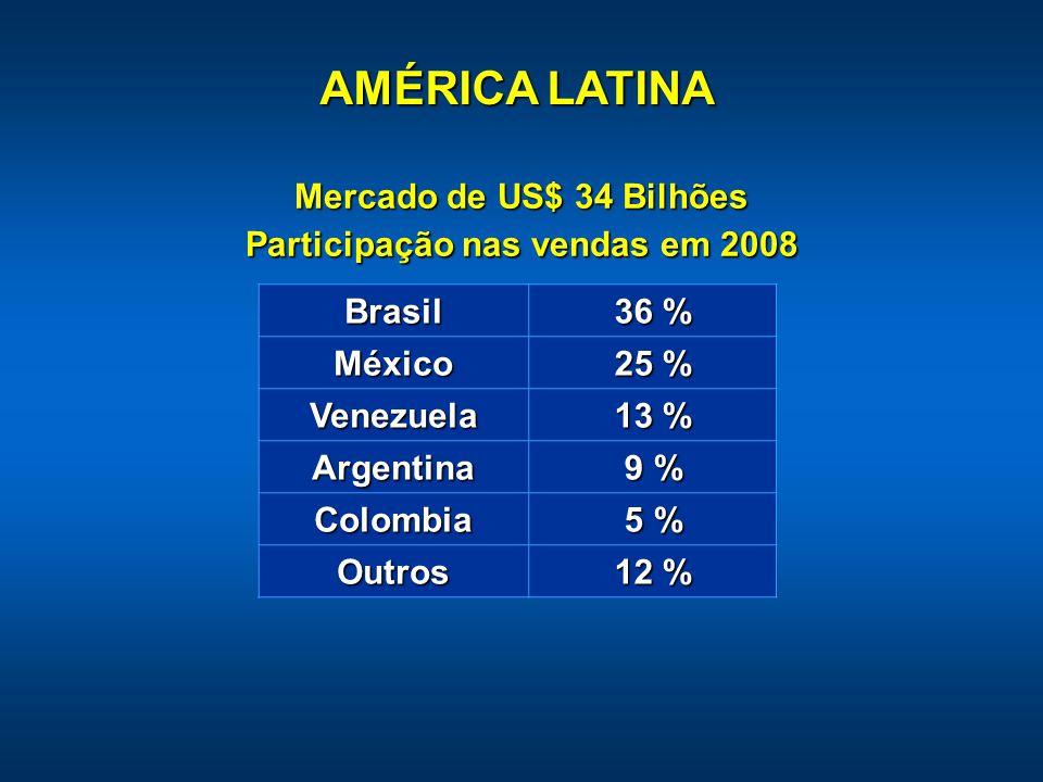 PAÍS US$bi MAT Dez 2008 % Mkt Shr MAT Dez 2008 % Cresc.