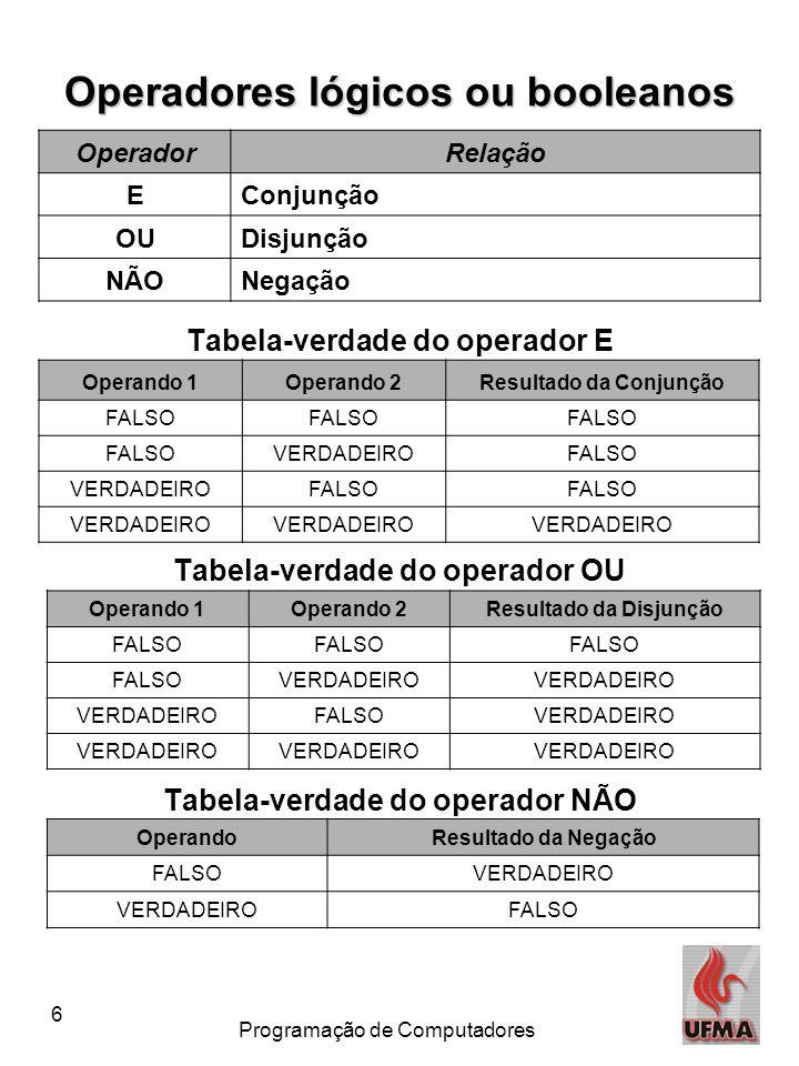 6 Programação de Computadores Tabela-verdade do operador E Tabela-verdade do operador OU Tabela-verdade do operador NÃO Operadores lógicos ou booleanos OperadorRelação EConjunção OUDisjunção NÃONegação Operando 1Operando 2Resultado da Conjunção FALSO VERDADEIROFALSO VERDADEIROFALSO VERDADEIRO Operando 1Operando 2Resultado da Disjunção FALSO VERDADEIRO FALSOVERDADEIRO OperandoResultado da Negação FALSOVERDADEIRO FALSO