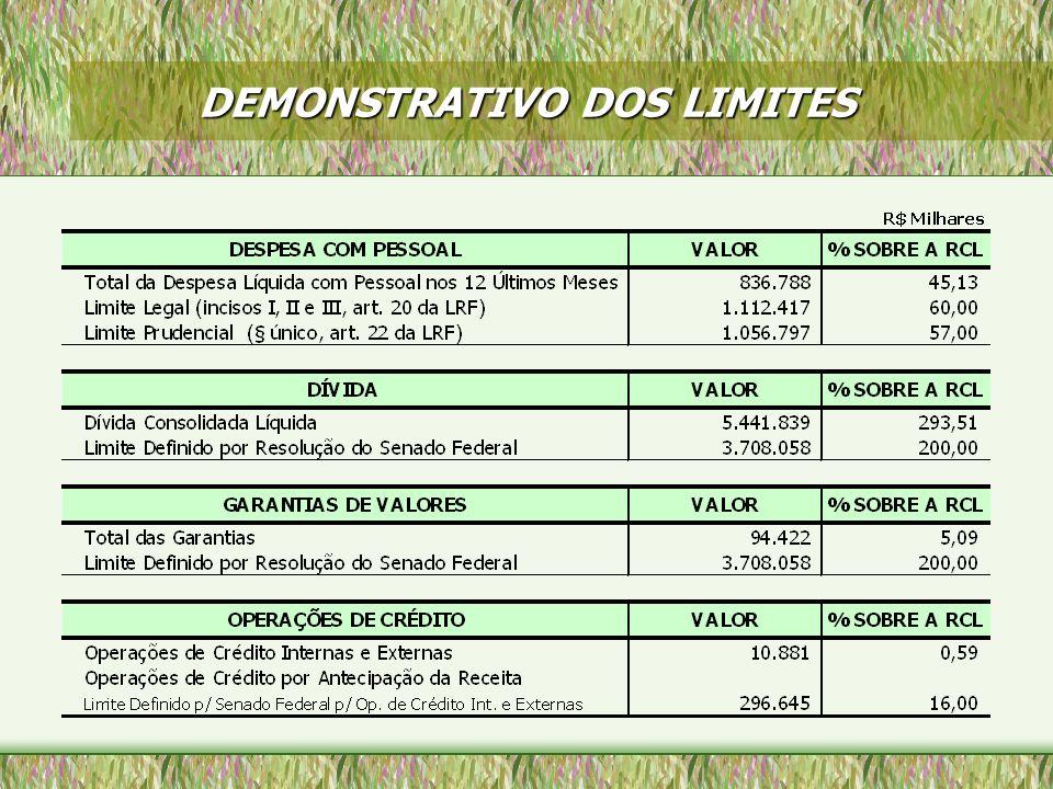 DEMONSTRATIVO DOS LIMITES