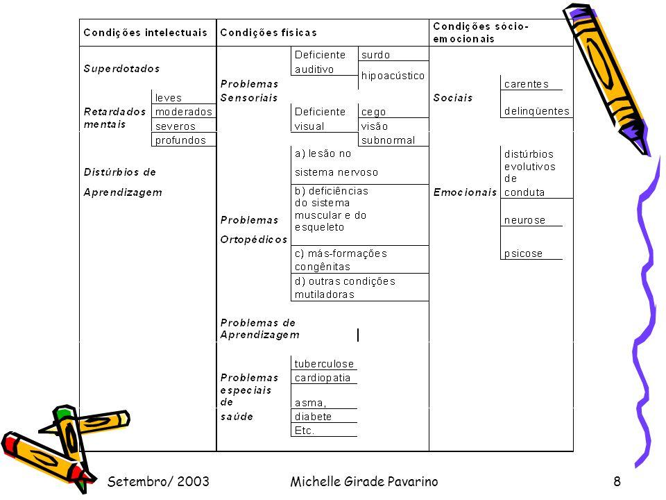 Setembro/ 2003Michelle Girade Pavarino8