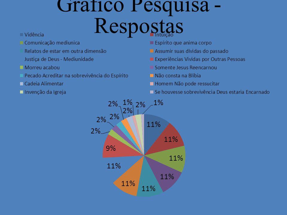 Gráfico Pesquisa - Respostas