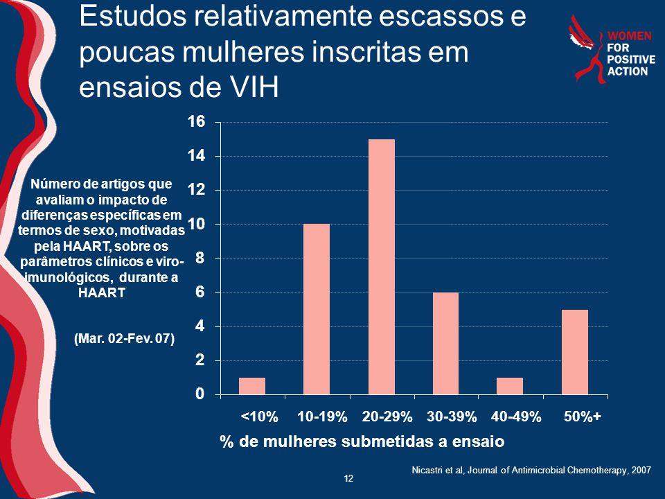 12 Estudos relativamente escassos e poucas mulheres inscritas em ensaios de VIH 0 2 4 6 8 10 12 14 16 <10%10-19%20-29%30-39%40-49%50%+ % de mulheres submetidas a ensaio Número de artigos que avaliam o impacto de diferenças específicas em termos de sexo, motivadas pela HAART, sobre os parâmetros clínicos e viro- imunológicos, durante a HAART (Mar.