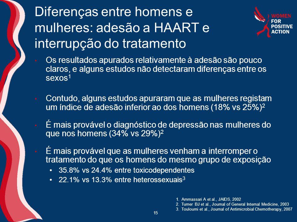 15 Diferenças entre homens e mulheres: adesão a HAART e interrupção do tratamento • Os resultados apurados relativamente à adesão são pouco claros, e alguns estudos não detectaram diferenças entre os sexos 1 • Contudo, alguns estudos apuraram que as mulheres registam um índice de adesão inferior ao dos homens (18% vs 25%) 2 • É mais provável o diagnóstico de depressão nas mulheres do que nos homens (34% vs 29%) 2 • É mais provável que as mulheres venham a interromper o tratamento do que os homens do mesmo grupo de exposição •35.8% vs 24.4% entre toxicodependentes •22.1% vs 13.3% entre heterossexuais 3 1.Ammassari A et al., JAIDS, 2002 2.Turner BJ et al., Journal of General Internal Medicine, 2003 3.Touloumi et al., Journal of Antimicrobial Chemotherapy, 2007