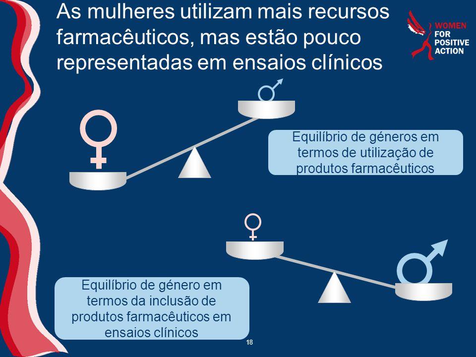 18 Equilíbrio de géneros em termos de utilização de produtos farmacêuticos As mulheres utilizam mais recursos farmacêuticos, mas estão pouco representadas em ensaios clínicos 0 0 Equilíbrio de género em termos da inclusão de produtos farmacêuticos em ensaios clínicos