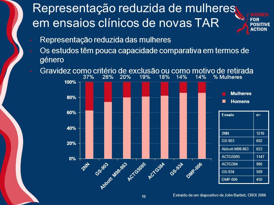 19 Representação reduzida de mulheres em ensaios clínicos de novas TAR • Representação reduzida das mulheres • Os estudos têm pouca capacidade comparativa em termos de género • Gravidez como critério de exclusão ou como motivo de retirada Extraído de um diapositivo de John Bartlett, CROI 2006 0% 20% 40% 60% 80% 100% 2NN GS-903 Abbott M98-863 ACTG5095 ACTG384 GS-934 DMP-006 Mulheres Homens 37%26%20%19%18%14% Ensaion= 2NN1216 GS-903602 Abbott M98-863653 ACTG50951147 ACTG384980 GS-934509 DMP-006450 % Mulheres