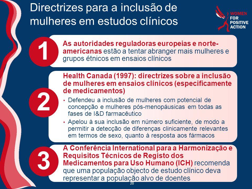 Directrizes para a inclusão de mulheres em estudos clínicos As autoridades reguladoras europeias e norte- americanas estão a tentar abranger mais mulheres e grupos étnicos em ensaios clínicos 1 • Defendeu a inclusão de mulheres com potencial de concepção e mulheres pós-menopáusicas em todas as fases de I&D farmacêutico • Apelou à sua inclusão em número suficiente, de modo a permitir a detecção de diferenças clinicamente relevantes em termos de sexo, quanto à resposta aos fármacos 2 A Conferência International para a Harmonização e Requisitos Técnicos de Registo dos Medicamentos para Uso Humano (ICH) recomenda que uma população objecto de estudo clínico deva representar a população alvo de doentes 3 Health Canada (1997): directrizes sobre a inclusão de mulheres em ensaios clínicos (especificamente de medicamentos) 20