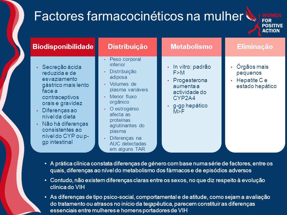 9 Factores farmacocinéticos na mulher • Peso corporal inferior • Distribuição adiposa • Volumes de plasma variáveis • Menor fluxo orgânico • O estrogénio afecta as proteínas aglutinantes do plasma • Diferenças na AUC detectadas em alguns TAR • Secreção ácida reduzida e de esvaziamento gástrico mais lento face a contraceptivos orais e gravidez • Diferenças ao nível da dieta • Não há diferenças consistentes ao nível do CYP ou p- gp intestinal BiodisponibilidadeDistribuição • In vitro: padrão F>M • Progesterona aumenta a actividade do CYP2A4 • g-gp hepático M>F Metabolismo • Órgãos mais pequenos • Hepatite C e estado hepático Eliminação •A prática clínica constata diferenças de género com base numa série de factores, entre os quais, diferenças ao nível do metabolismo dos fármacos e de episódios adversos •Contudo, não existem diferenças claras entre os sexos, no que diz respeito à evolução clínica do VIH •As diferenças de tipo psico-social, comportamental e de atitude, como sejam a avaliação do tratamento ou atrasos no início da terapêutica, parecem constituir as diferenças essenciais entre mulheres e homens portadores de VIH