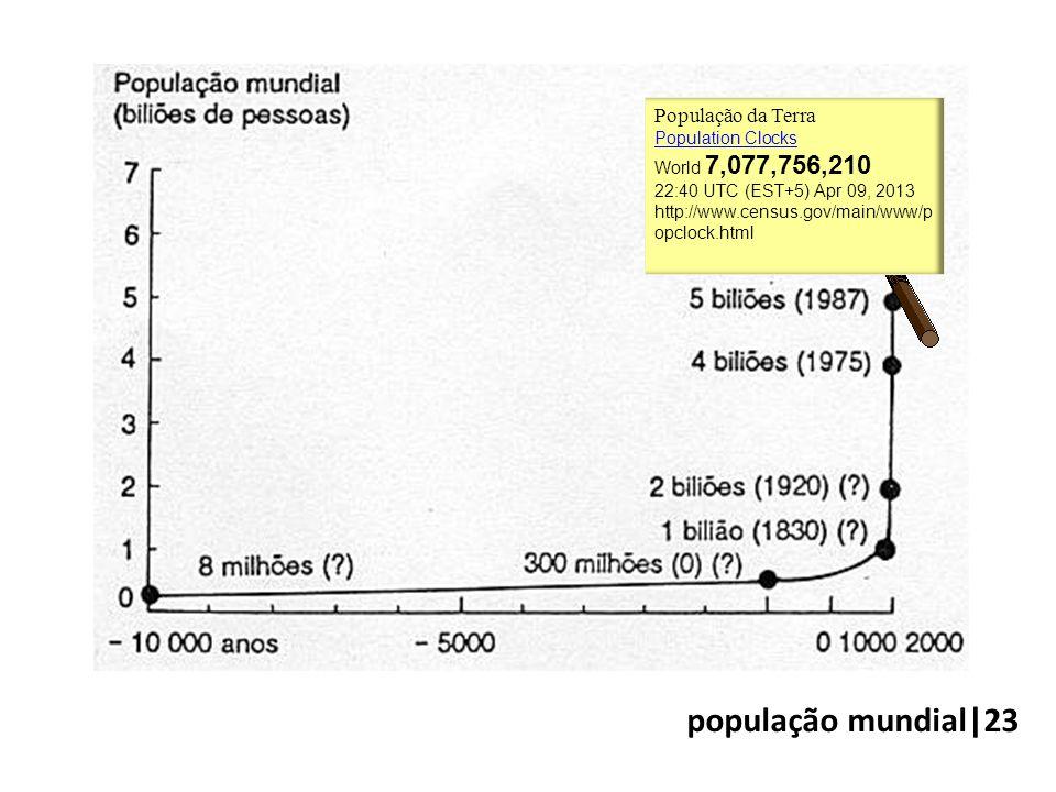 População da Terra Population Clocks World 7,077,756,210 22:40 UTC (EST+5) Apr 09, 2013 http://www.census.gov/main/www/p opclock.html população mundial|23