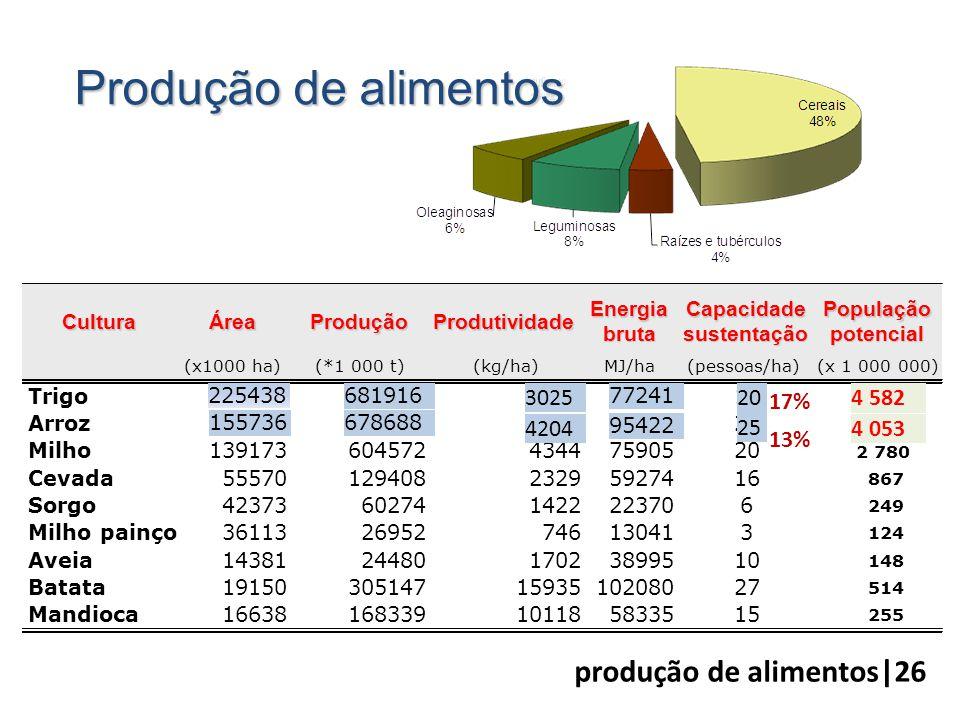 CulturaÁreaProduçãoProdutividade Energia bruta Capacidade sustentação População potencial (x1000 ha)(*1 000 t)(kg/ha)MJ/ha(pessoas/ha)(x 1 000 000) Tr