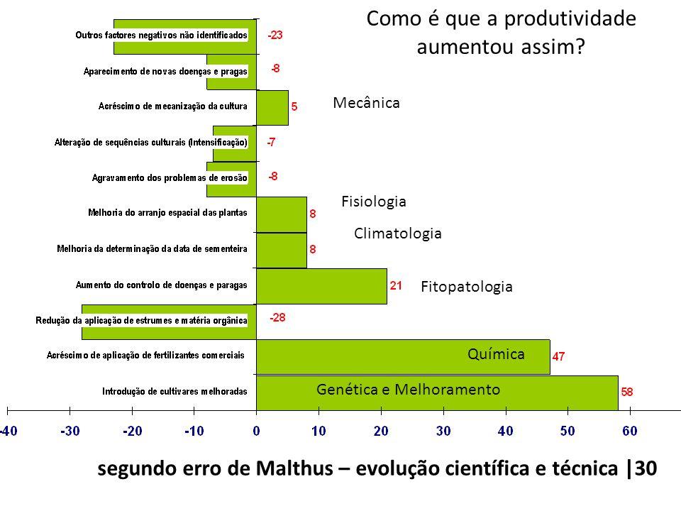 Como é que a produtividade aumentou assim? Genética e Melhoramento Química Fitopatologia Fisiologia Climatologia Mecânica segundo erro de Malthus – ev