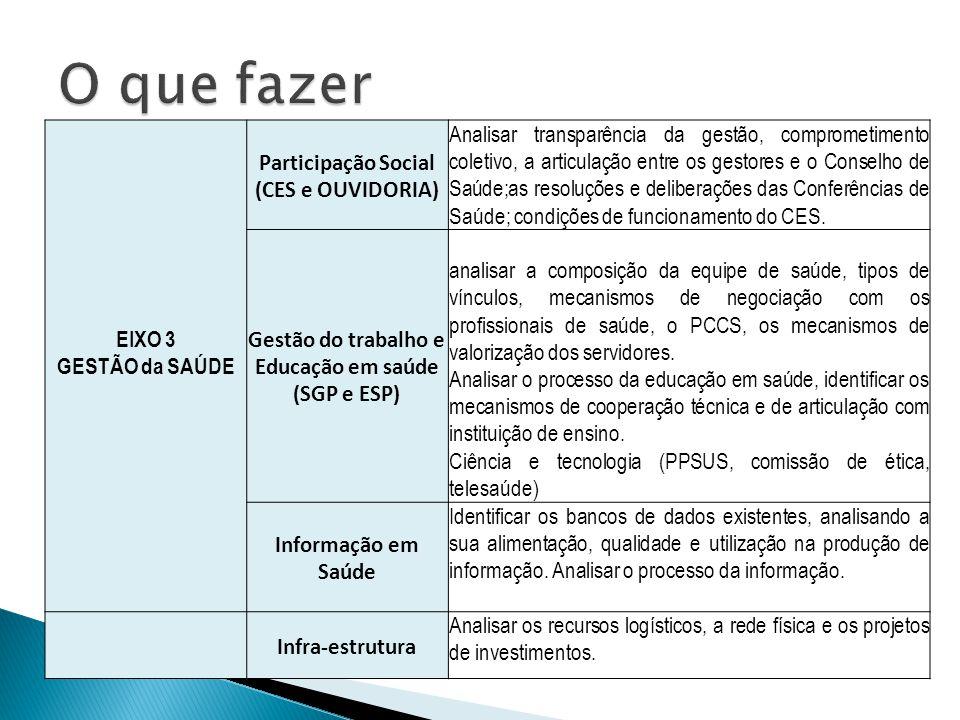 EIXO 3 GESTÃO da SAÚDE Participação Social (CES e OUVIDORIA) Analisar transparência da gestão, comprometimento coletivo, a articulação entre os gestores e o Conselho de Saúde;as resoluções e deliberações das Conferências de Saúde; condições de funcionamento do CES.