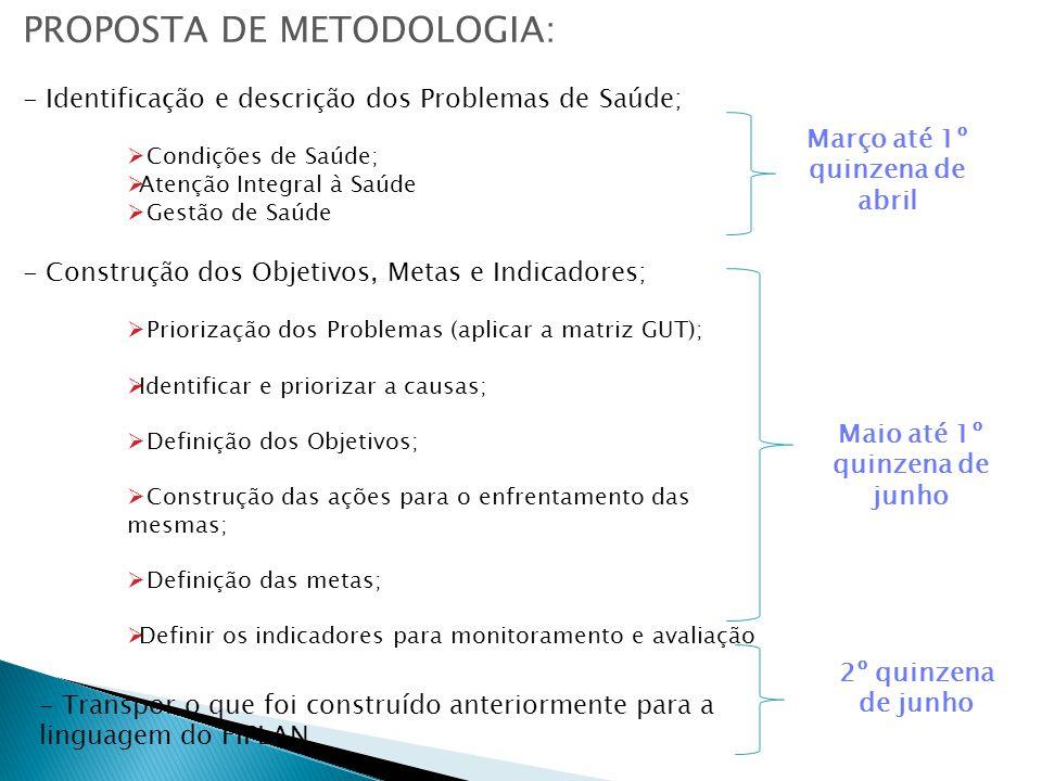 PROPOSTA DE METODOLOGIA: - Identificação e descrição dos Problemas de Saúde;  Condições de Saúde;  Atenção Integral à Saúde  Gestão de Saúde - Construção dos Objetivos, Metas e Indicadores;  Priorização dos Problemas (aplicar a matriz GUT);  Identificar e priorizar a causas;  Definição dos Objetivos;  Construção das ações para o enfrentamento das mesmas;  Definição das metas;  Definir os indicadores para monitoramento e avaliação Março até 1º quinzena de abril Maio até 1º quinzena de junho - Transpor o que foi construído anteriormente para a linguagem do FIPLAN 2º quinzena de junho