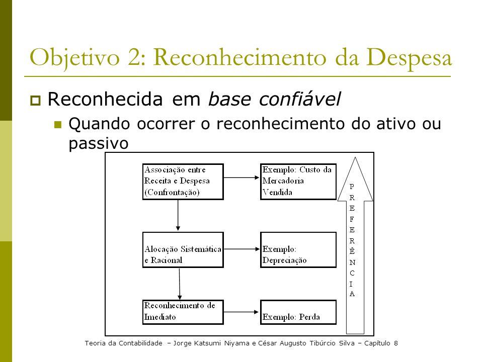 Objetivo 2: Reconhecimento da Despesa  Reconhecida em base confiável  Quando ocorrer o reconhecimento do ativo ou passivo Teoria da Contabilidade –