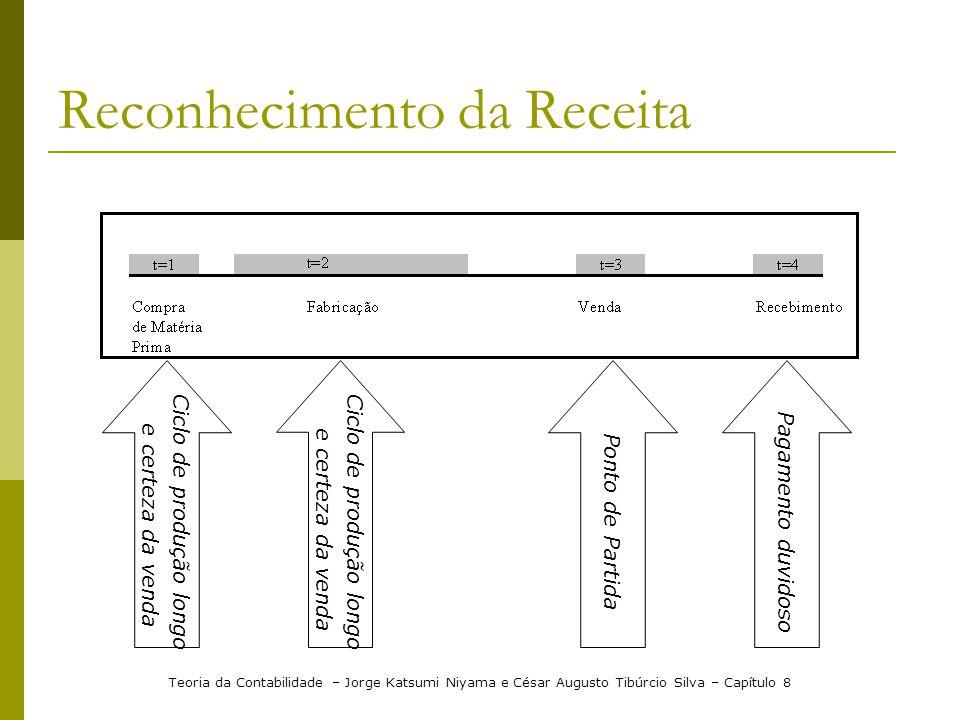 Reconhecimento da Receita Teoria da Contabilidade – Jorge Katsumi Niyama e César Augusto Tibúrcio Silva – Capítulo 8 Pagamento duvidoso Ciclo de produ