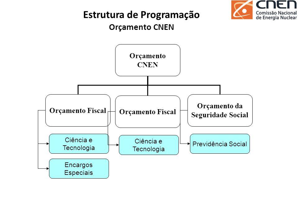 Orçamento CNEN Estrutura de Programação Orçamento CNEN Orçamento Fiscal Ciência e Tecnologia Encargos Especiais Orçamento da Seguridade Social Previdê