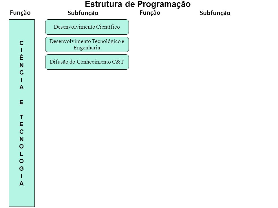 Difusão do Conhecimento C&T Desenvolvimento Tecnológico e Engenharia Desenvolvimento Científico CIÊNCIA ETECNOLOGIACIÊNCIA ETECNOLOGIA Estrutura de Pr