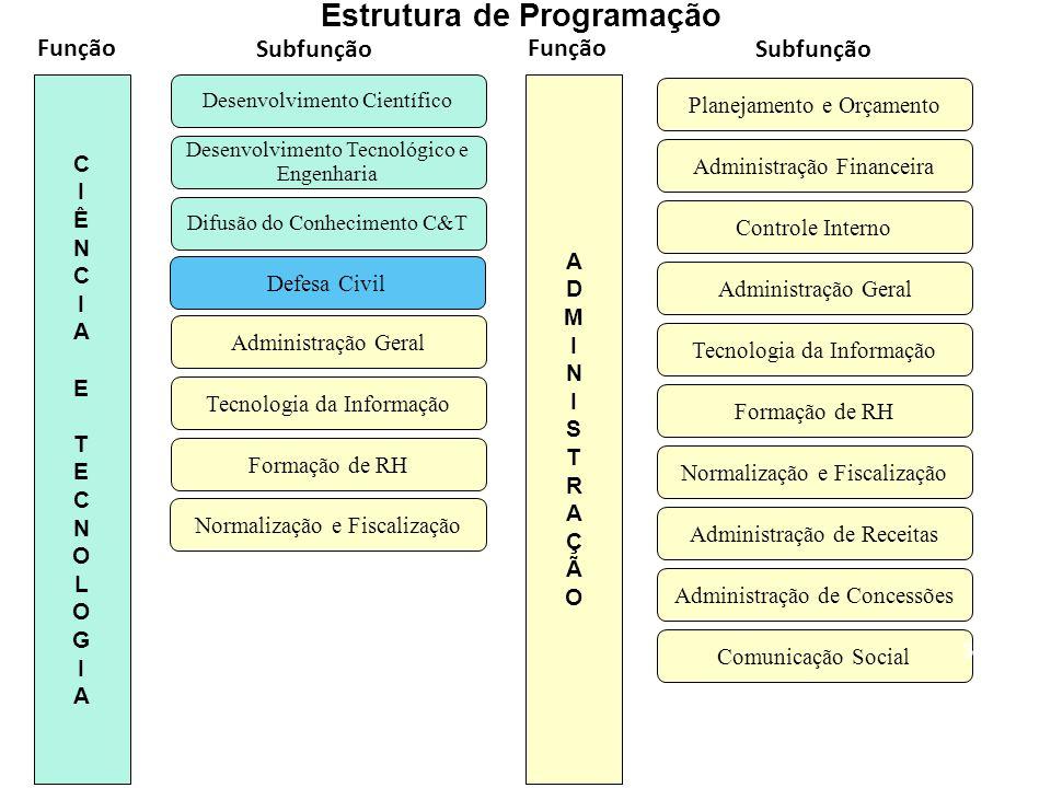 Administração Financeira Tecnologia da Informação Controle Interno Normalização e Fiscalização Formação de RH Administração de Receitas Administração