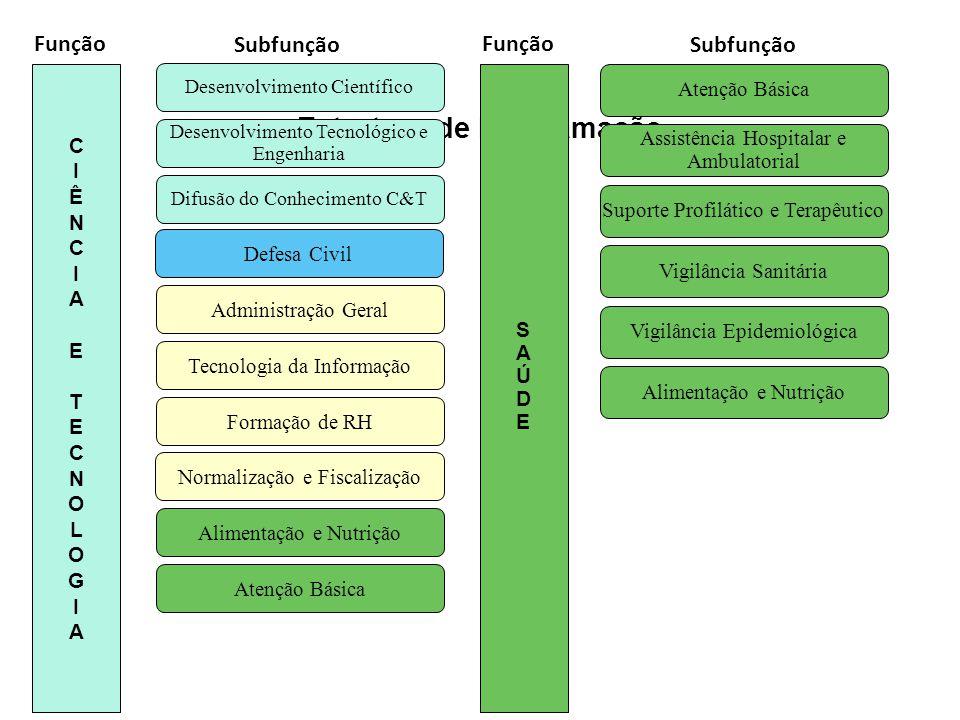 Estrutura de Programação 15 Função Subfunção Função Subfunção Alimentação e Nutrição Atenção Básica Assistência Hospitalar e Ambulatorial Vigilância E