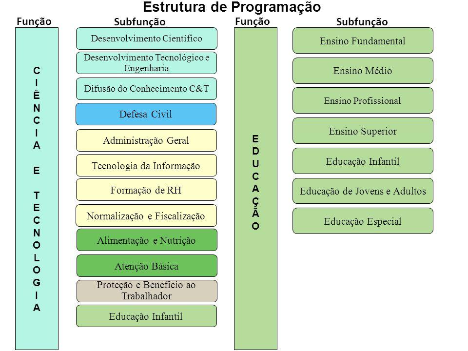17 Difusão do Conhecimento C&T Desenvolvimento Tecnológico e Engenharia Desenvolvimento Científico CIÊNCIA ETECNOLOGIACIÊNCIA ETECNOLOGIA Proteção e B