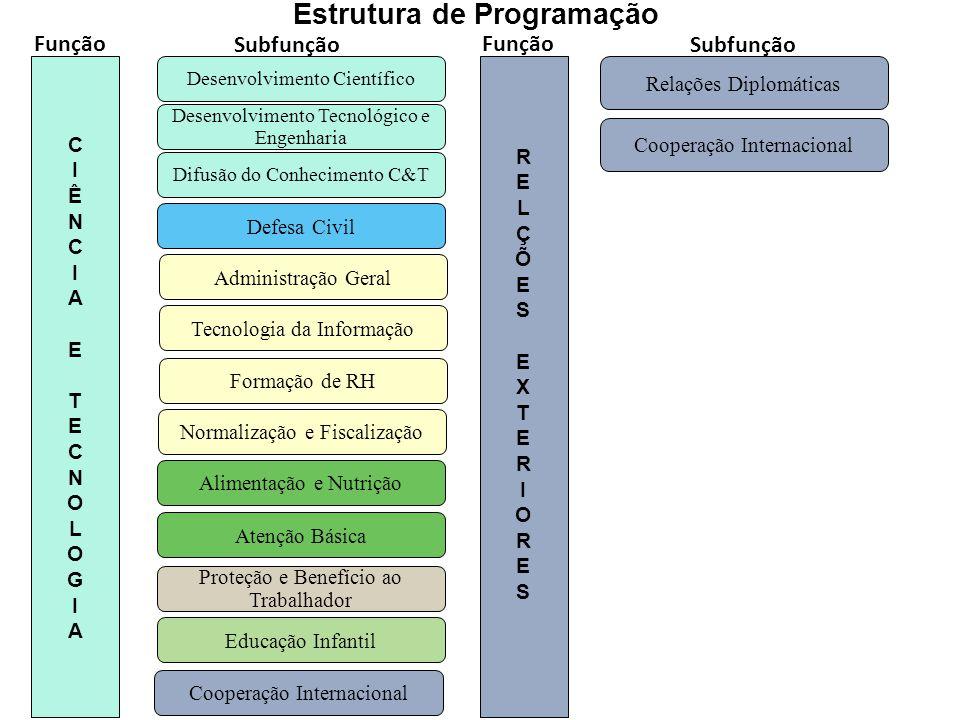 18 Difusão do Conhecimento C&T Desenvolvimento Tecnológico e Engenharia Desenvolvimento Científico CIÊNCIA ETECNOLOGIACIÊNCIA ETECNOLOGIA Proteção e B
