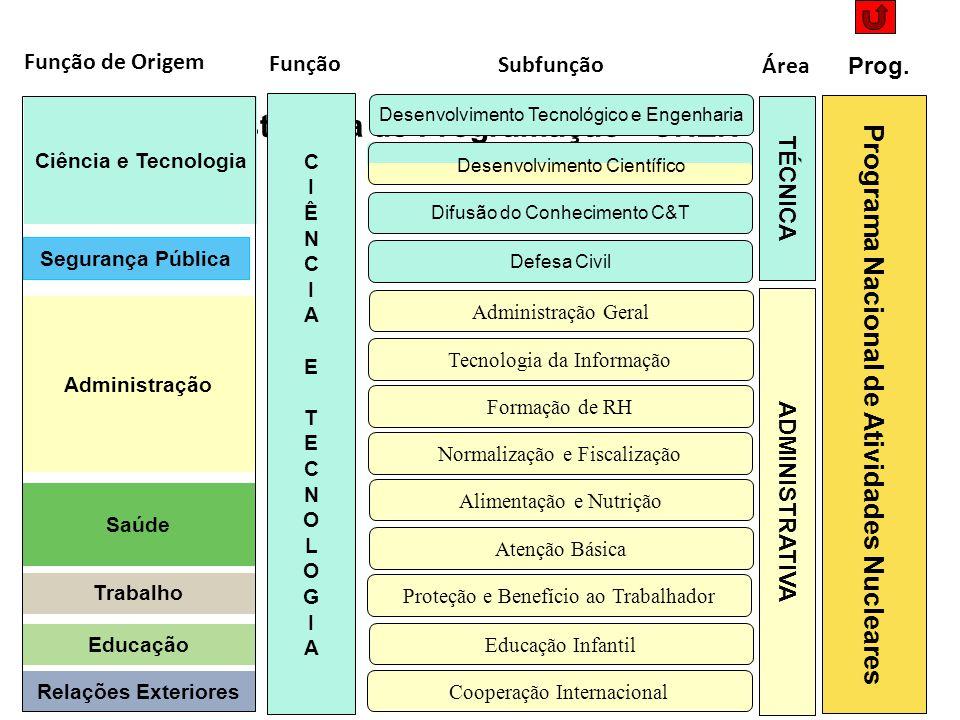 Estrutura de Programação - CNEN CIÊNCIA ETECNOLOGIACIÊNCIA ETECNOLOGIA Função Ciência e Tecnologia Administração Saúde Trabalho Educação Relações Exte