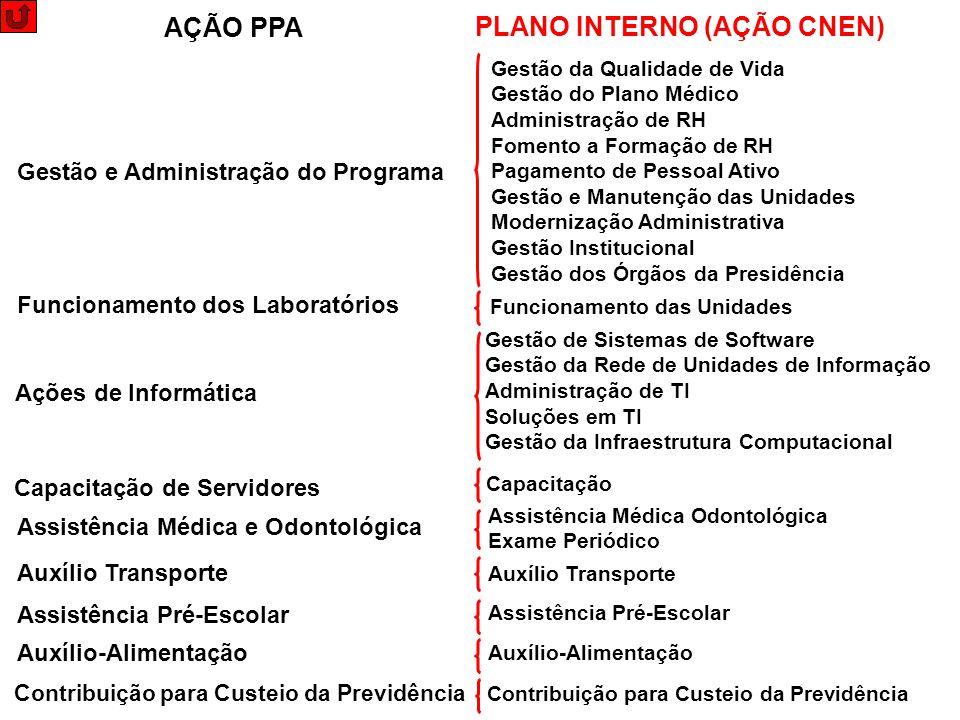 Gestão e Administração do Programa Funcionamento dos Laboratórios Ações de Informática Capacitação de Servidores Assistência Médica e Odontológica Aux