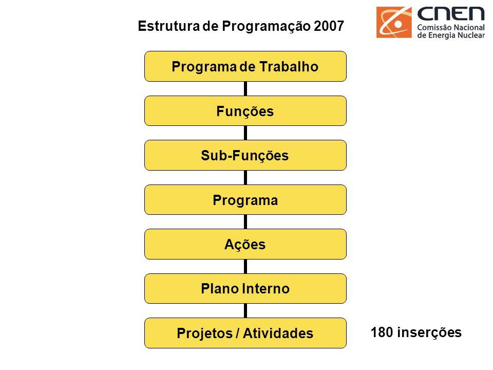 Quantidade de Projetos / Atividades SEDEIPENIENIRDCDTNLAPOCNECOTOTAL Recursos Humanos 14220601025 Tecnologia da Informação 12041500022 Administração e Logística 64257110671121 Benefícios 6111210012 TOTAL 962814323781180 Estrutura de Programação 2007