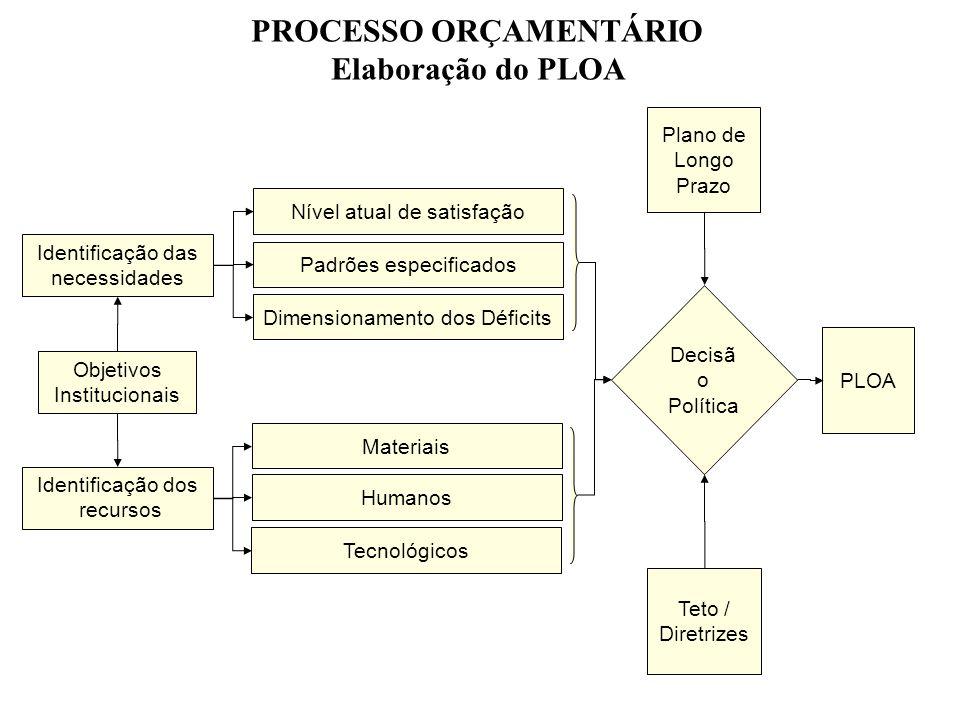 Objetivos Institucionais Identificação das necessidades Identificação dos recursos Dimensionamento dos Déficits Padrões especificados Nível atual de s