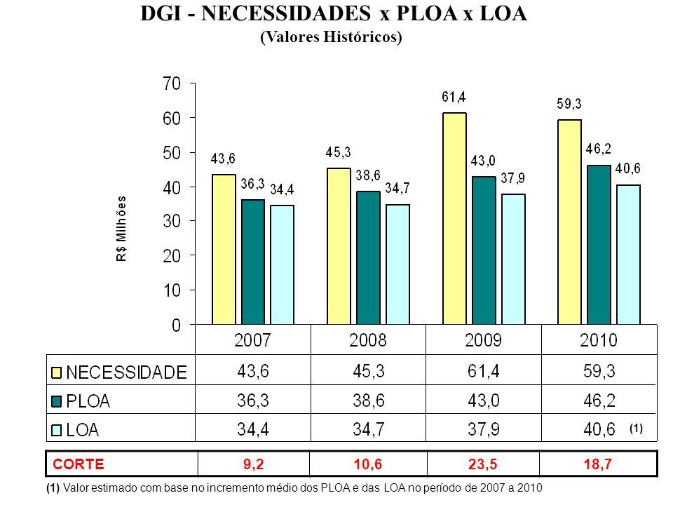 DGI - NECESSIDADES x PLOA x LOA (Valores Históricos) (1) Valor estimado com base no incremento médio dos PLOA e das LOA no período de 2007 a 2010 CORT