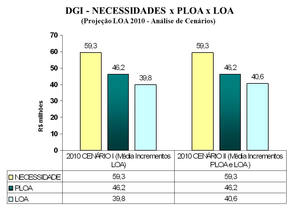 R$ milhões DGI - NECESSIDADES x PLOA x LOA (Projeção LOA 2010 - Análise de Cenários)