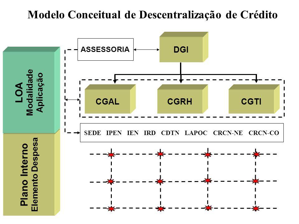DGI CGTICGRHCGAL Modelo Conceitual de Descentralização de Crédito SEDE IPEN IEN IRD CDTN LAPOC CRCN-NE CRCN-CO Plano Interno Elemento Despesa LOA Moda