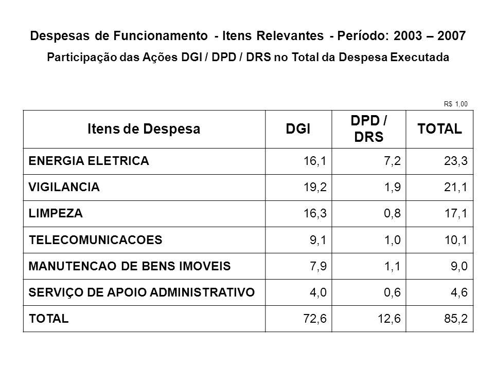 Despesas de Funcionamento - Itens Relevantes - Período: 2003 – 2007 Participação das Ações DGI / DPD / DRS no Total da Despesa Executada R$ 1,00 Itens