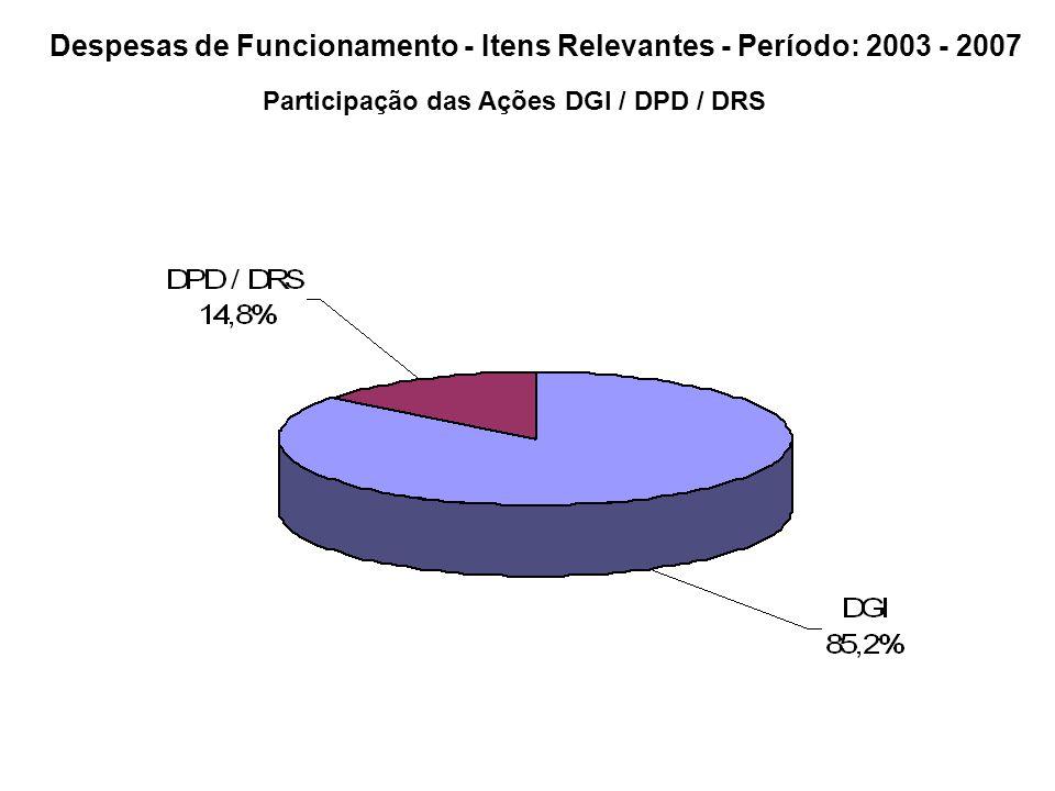 Despesas de Funcionamento - Itens Relevantes - Período: 2003 - 2007 Participação das Ações DGI / DPD / DRS