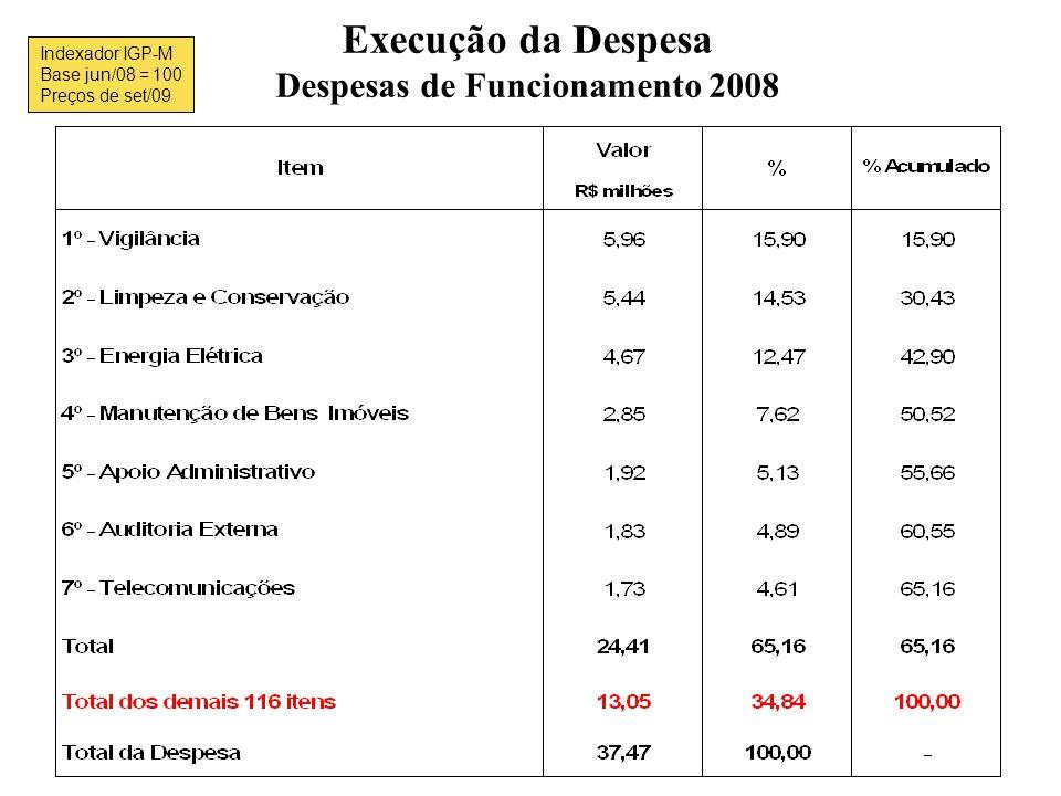 Execução da Despesa Despesas de Funcionamento 2008 Indexador IGP-M Base jun/08 = 100 Preços de set/09