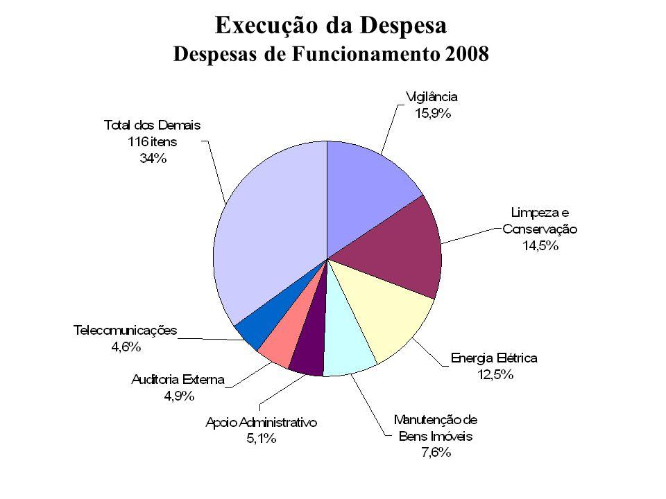 Execução da Despesa Despesas de Funcionamento 2008